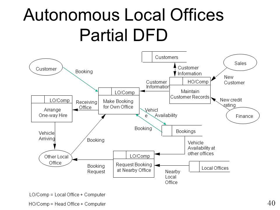 Autonomous Local Offices Partial DFD
