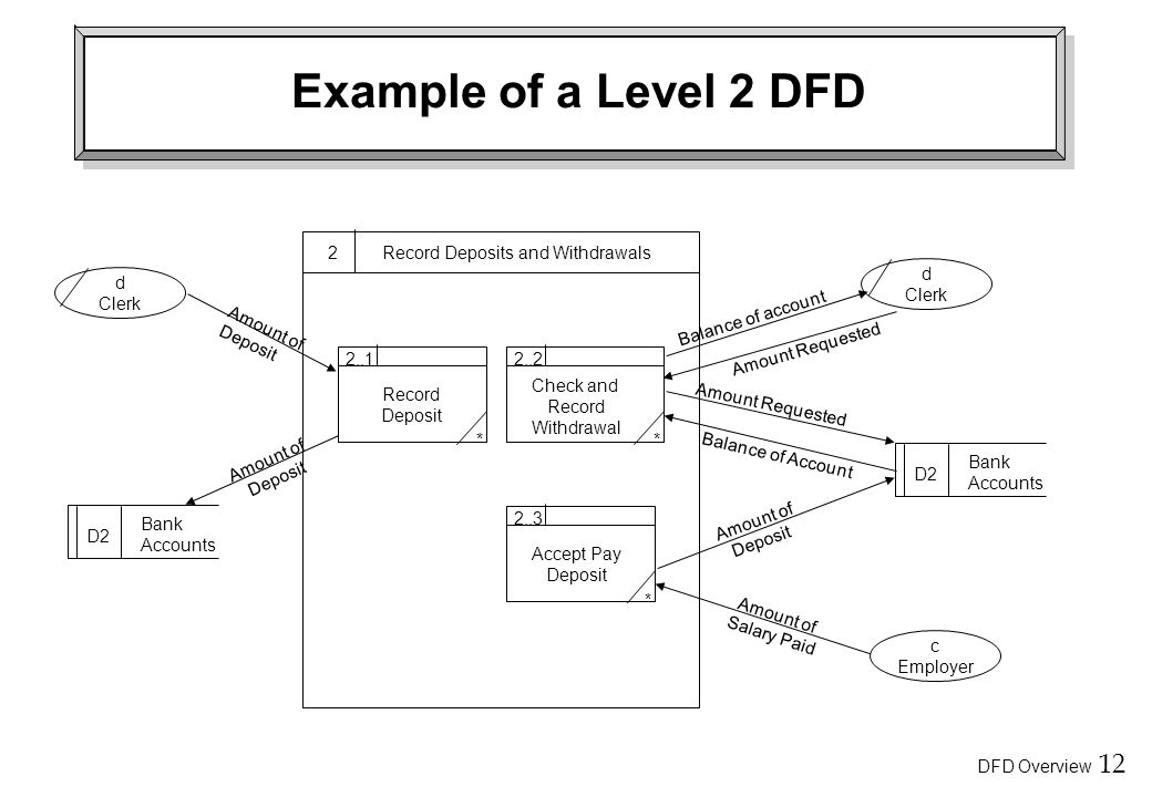 Example of a Level 2 DFD 2 Record Deposits and Withdrawals d Clerk d