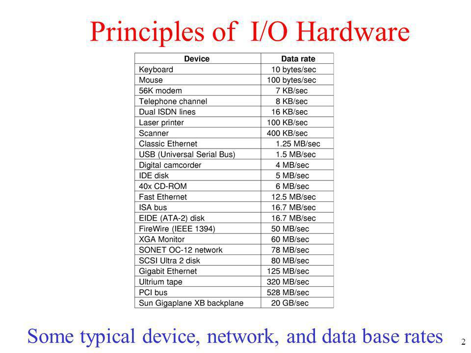 Principles of I/O Hardware
