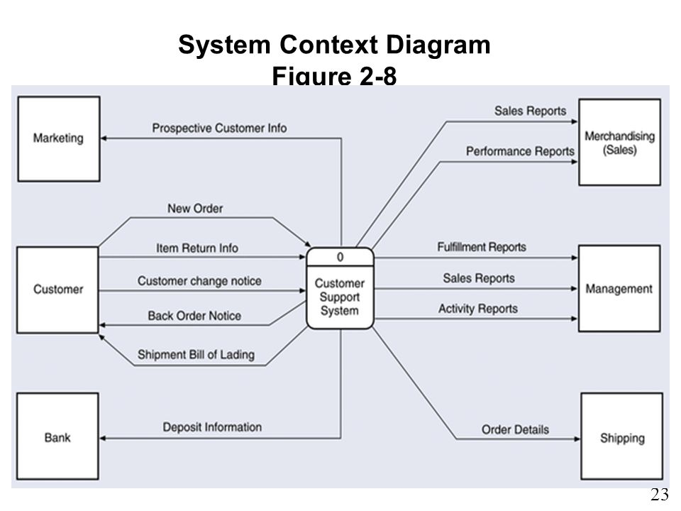 Context diagram tracking system