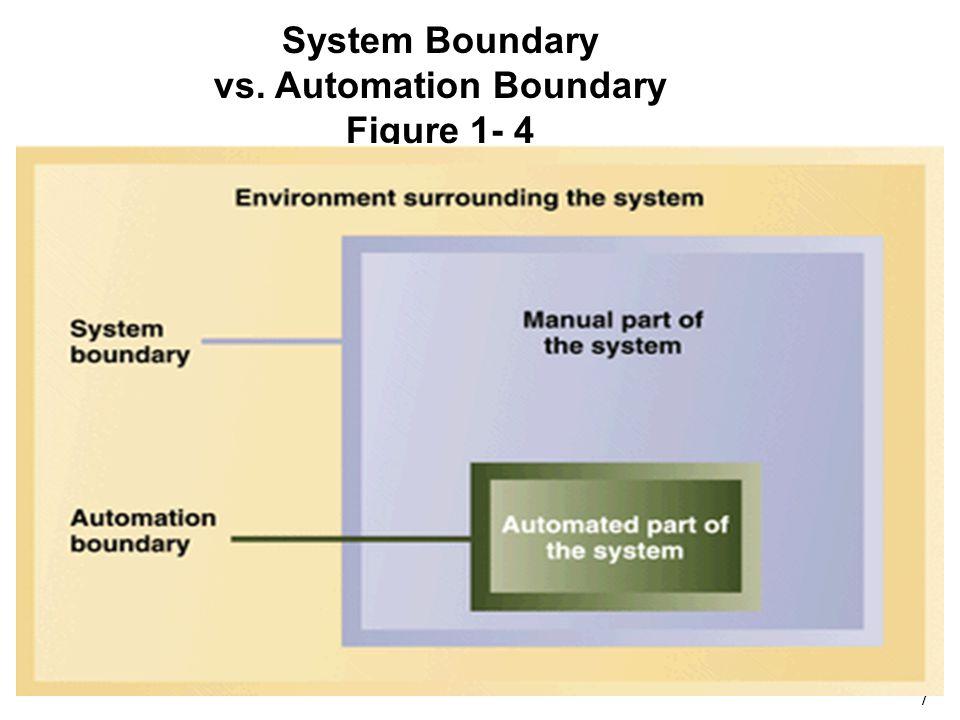 vs. Automation Boundary Figure 1- 4