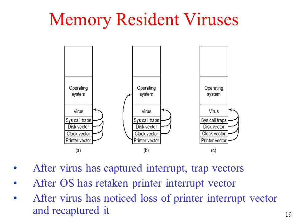 how to make a memory resident viruse