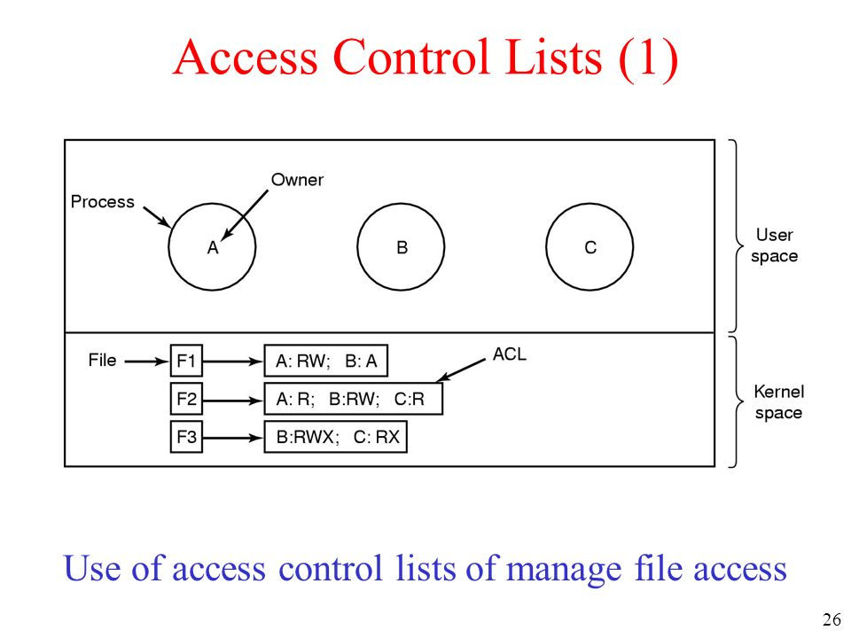 Access Control Lists (1)