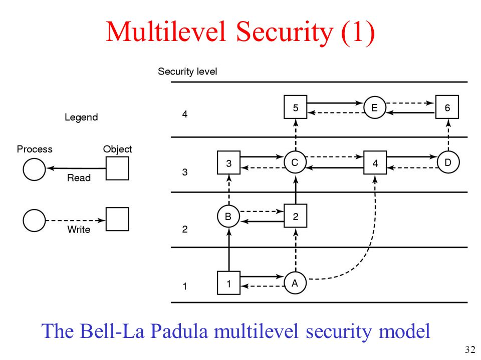 Multilevel Security (1)