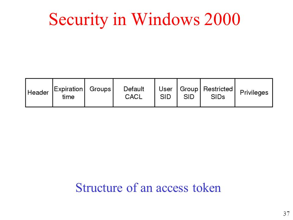 Structure of an access token