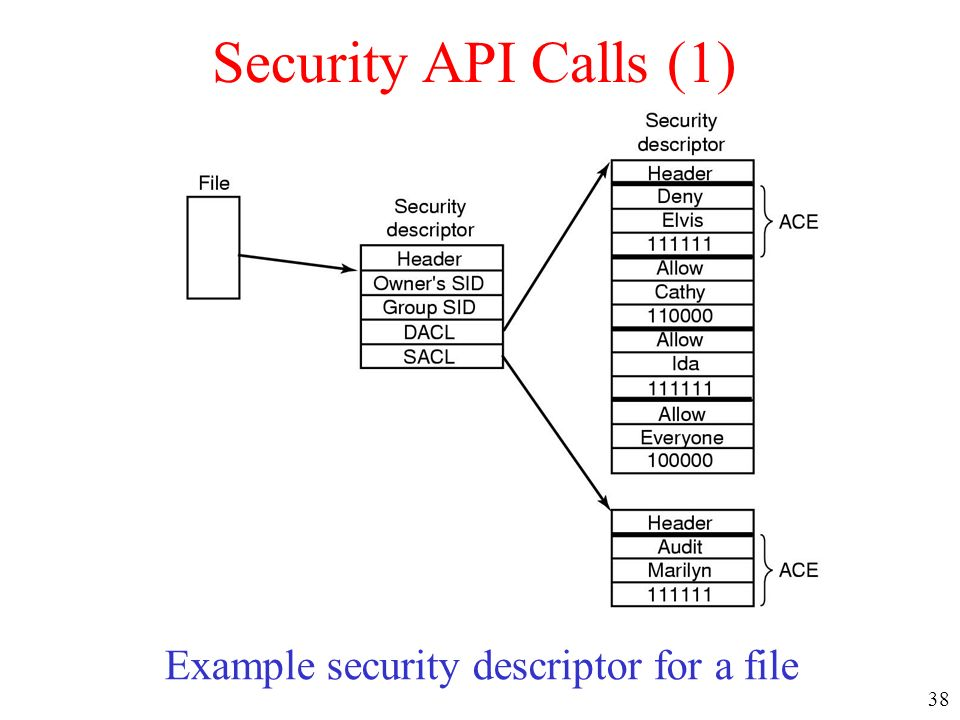 Example security descriptor for a file