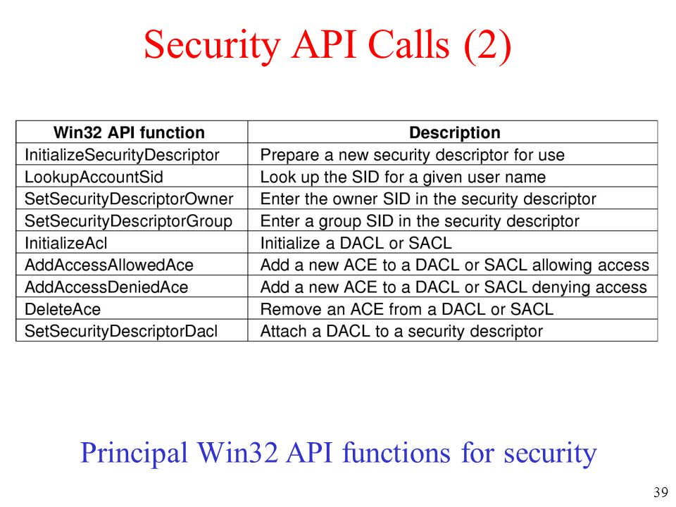 Principal Win32 API functions for security