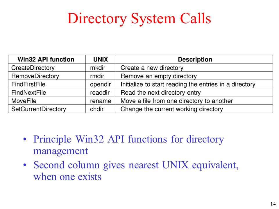 Directory System Calls