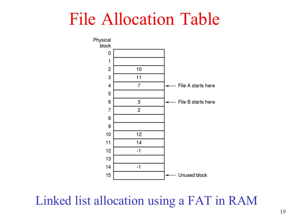 Linked list allocation using a FAT in RAM