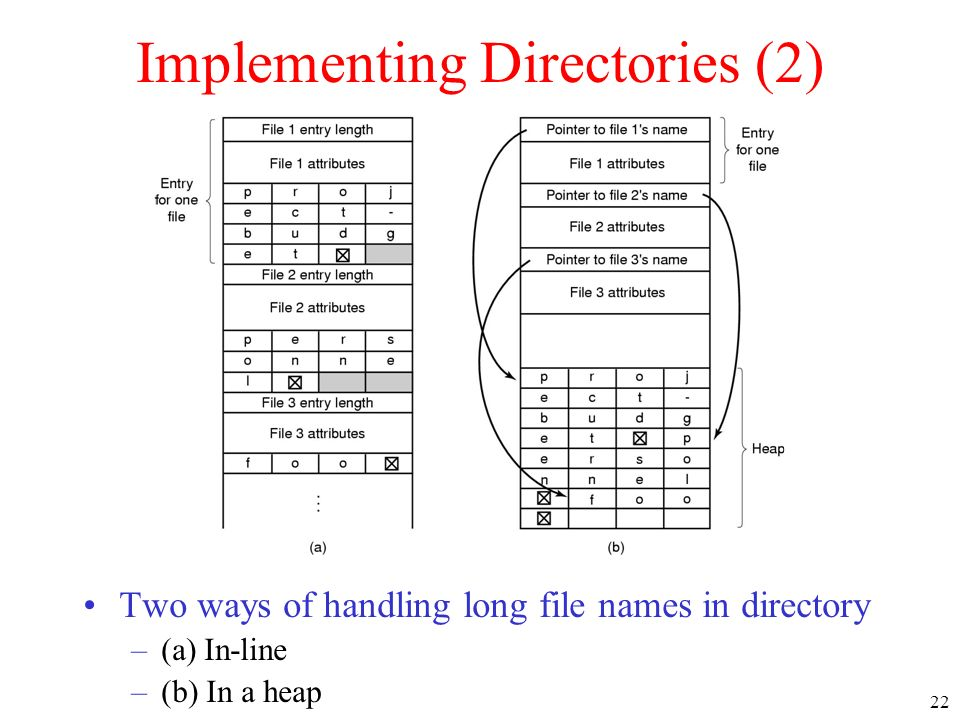 Implementing Directories (2)