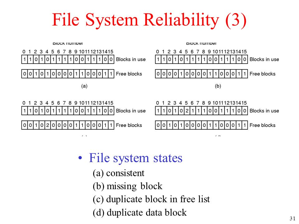 File System Reliability (3)