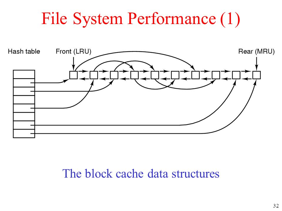 File System Performance (1)