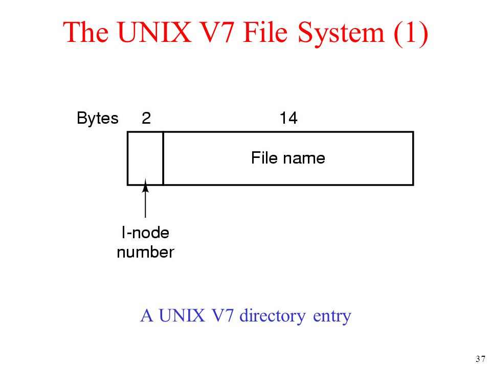 The UNIX V7 File System (1)