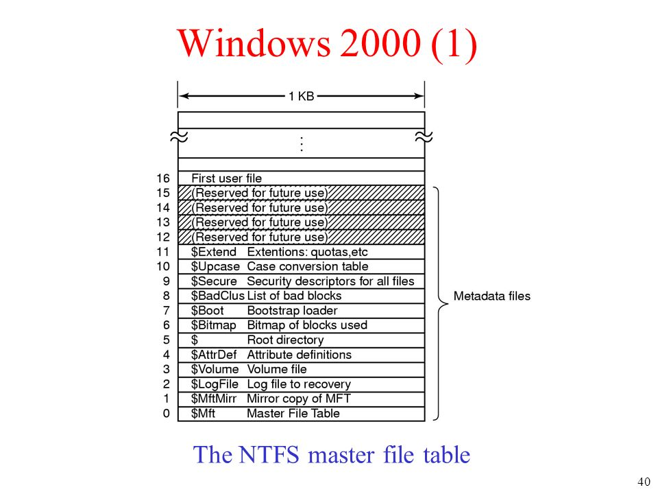The NTFS master file table