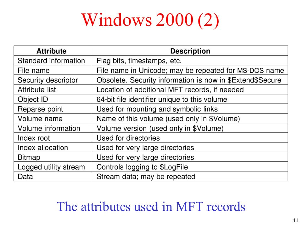 The attributes used in MFT records