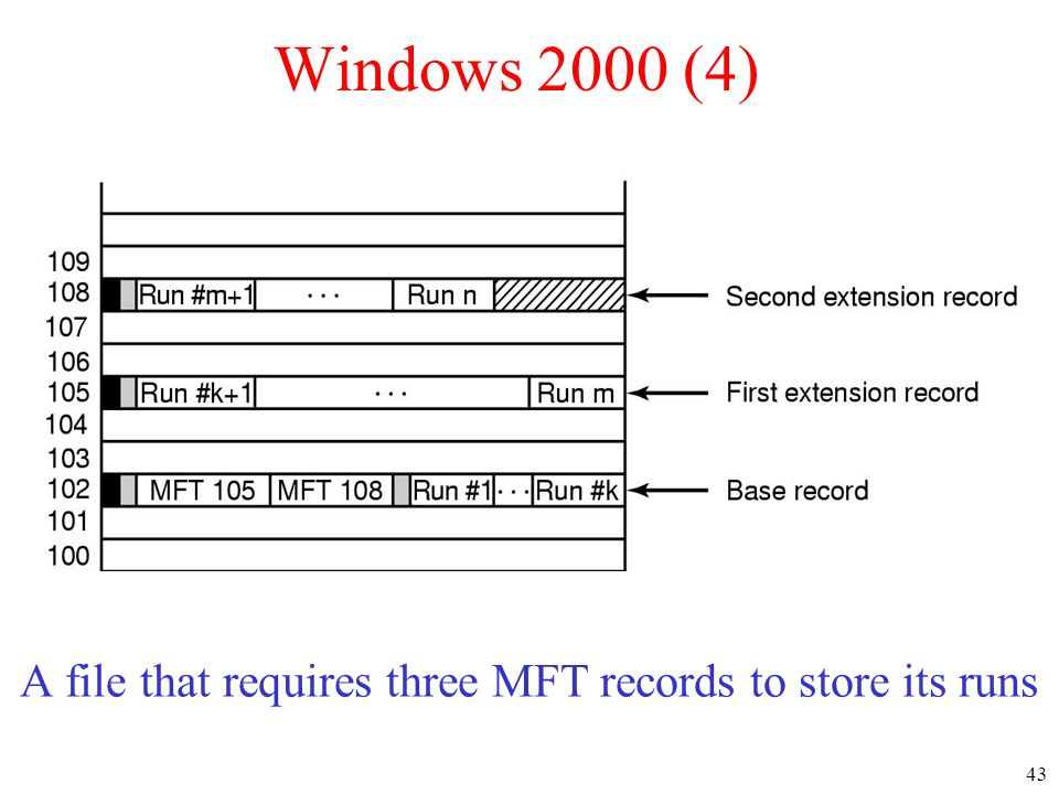 A file that requires three MFT records to store its runs
