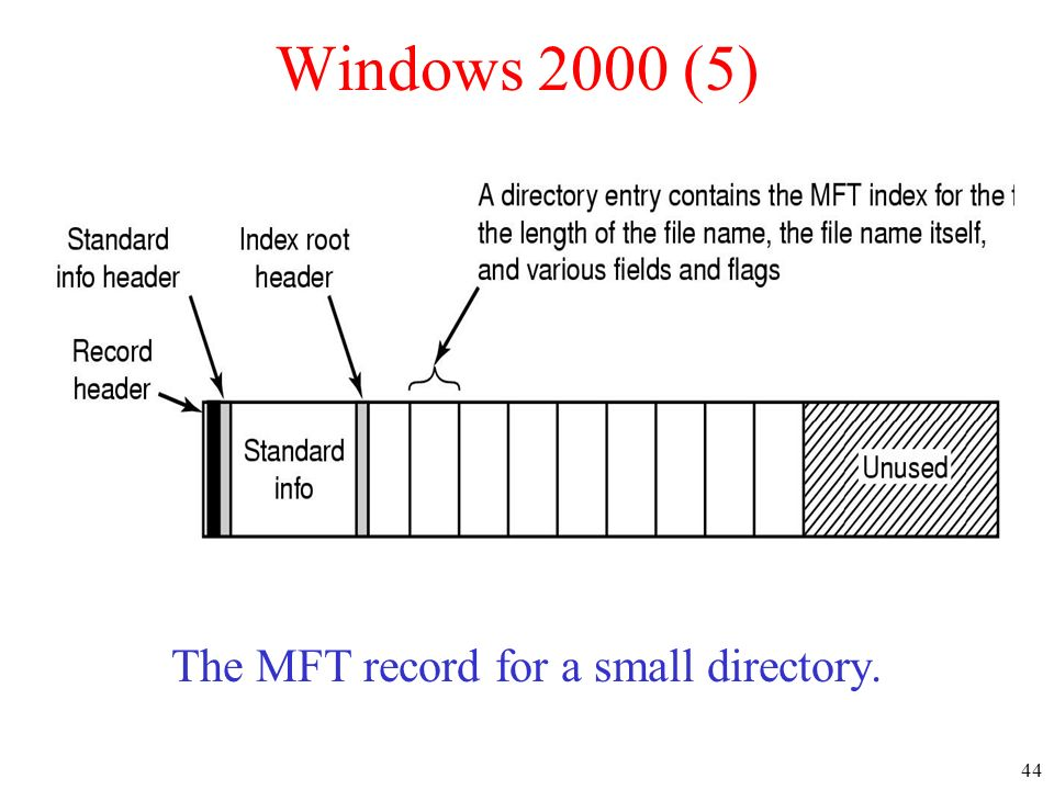 The MFT record for a small directory.