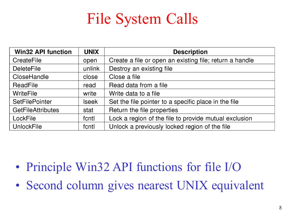 File System Calls Principle Win32 API functions for file I/O