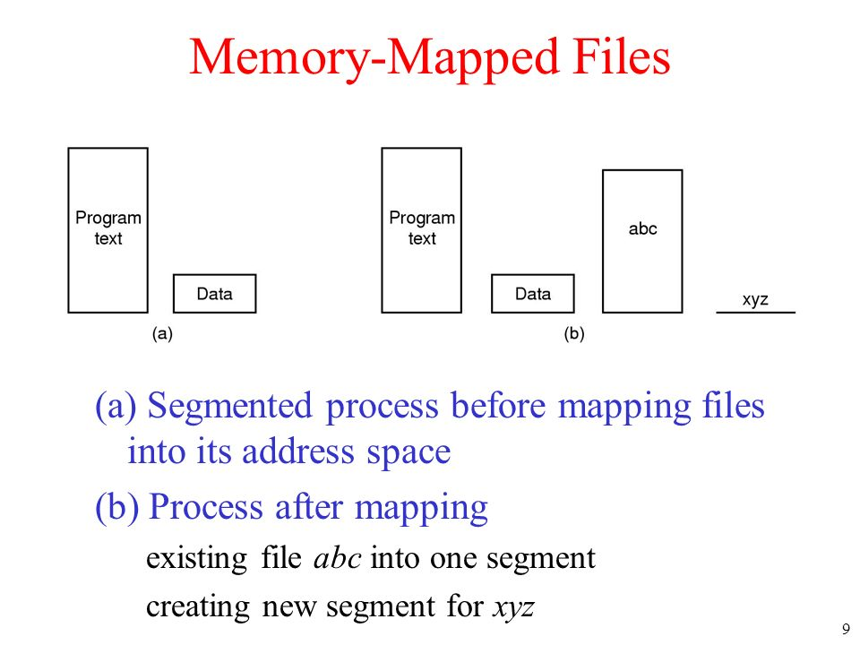Memory-Mapped Files (a) Segmented process before mapping files into its address space.