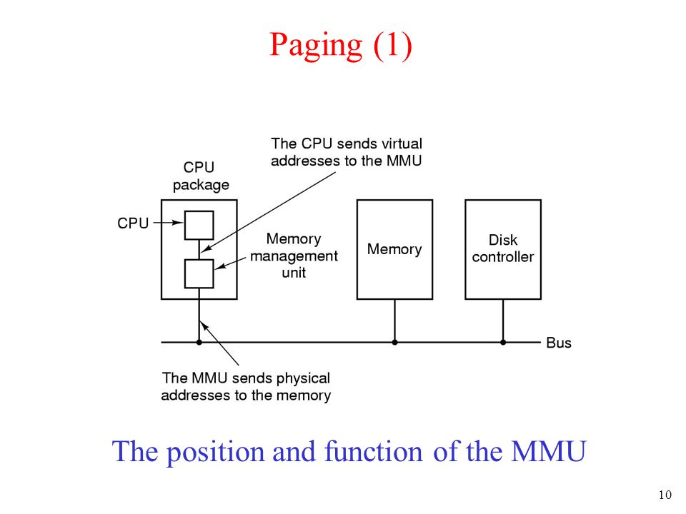 The position and function of the MMU