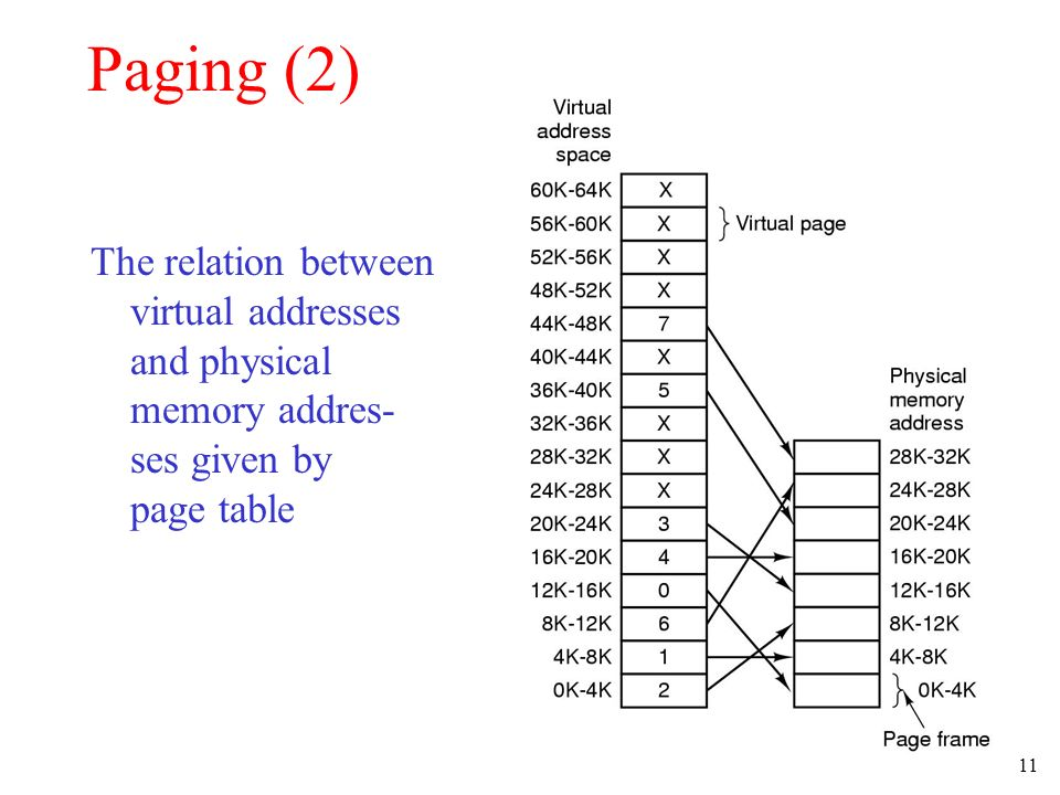 Paging (2) The relation between virtual addresses and physical memory addres- ses given by page table.