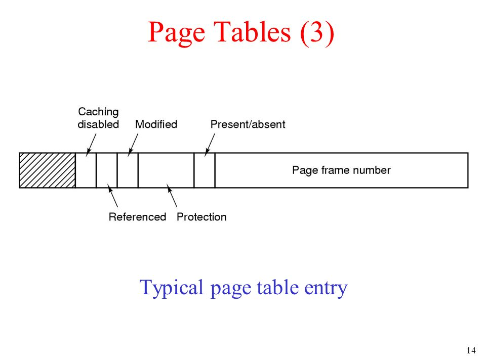 Typical page table entry