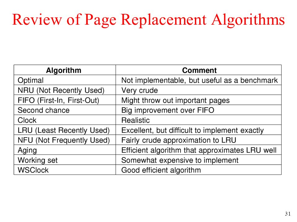Review of Page Replacement Algorithms