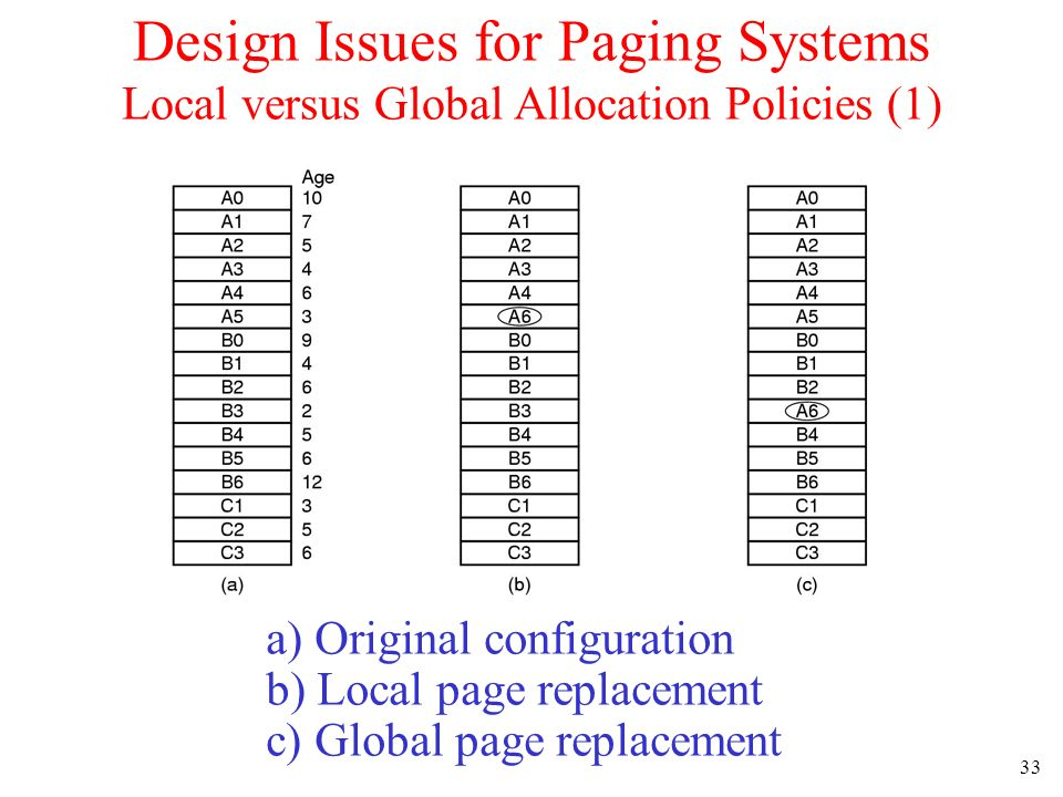 Design Issues for Paging Systems Local versus Global Allocation Policies (1)