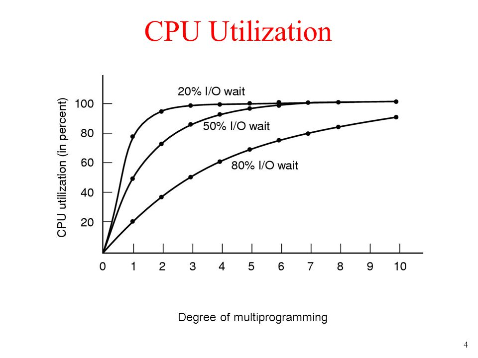 CPU Utilization Degree of multiprogramming