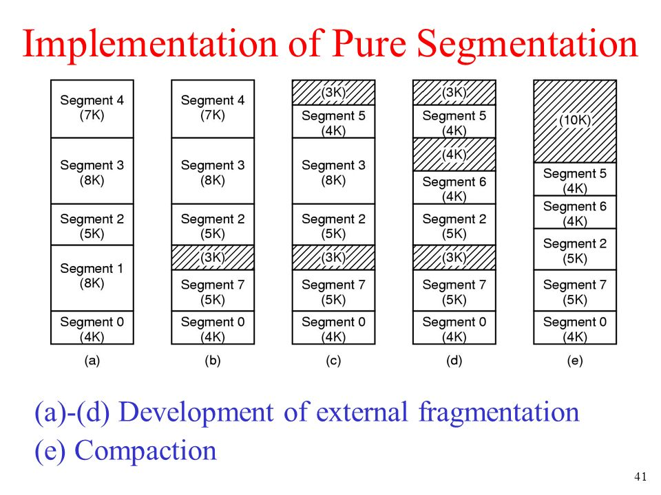 Implementation of Pure Segmentation