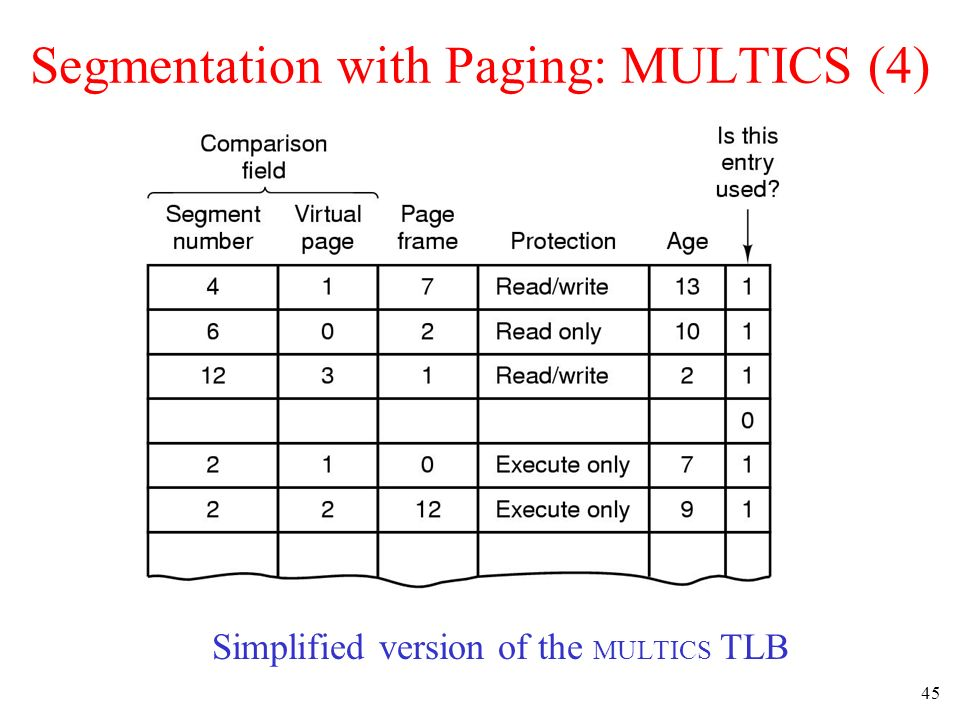 Segmentation with Paging: MULTICS (4)