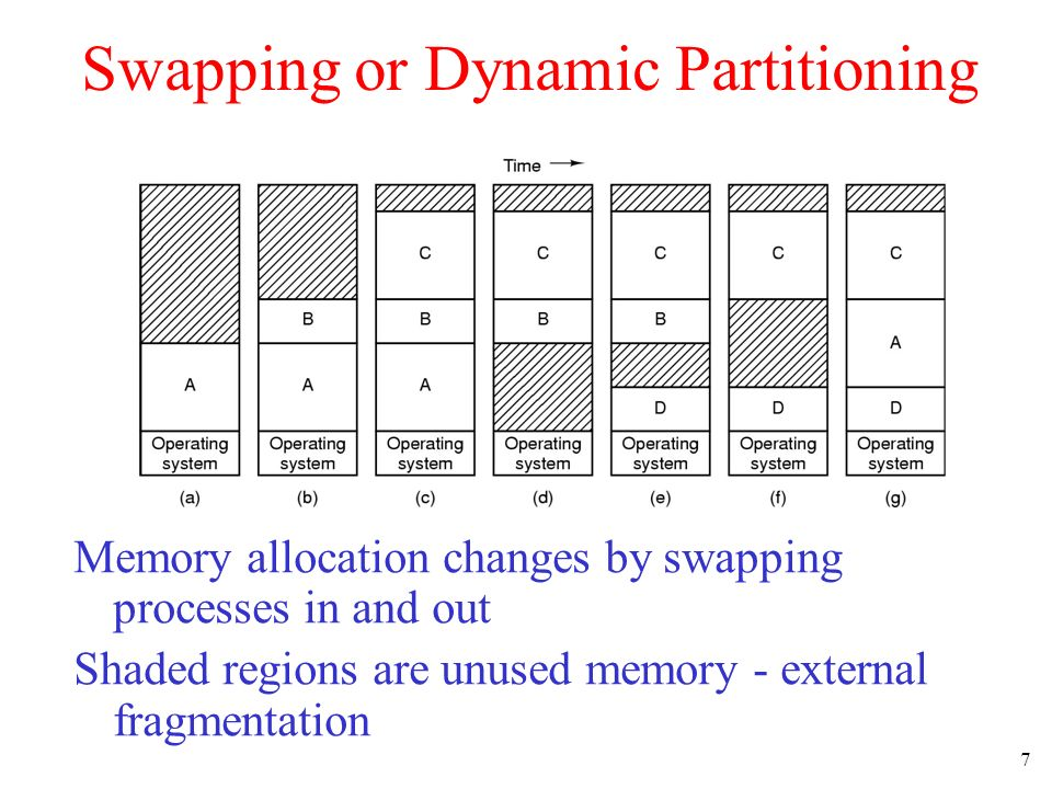 Swapping or Dynamic Partitioning