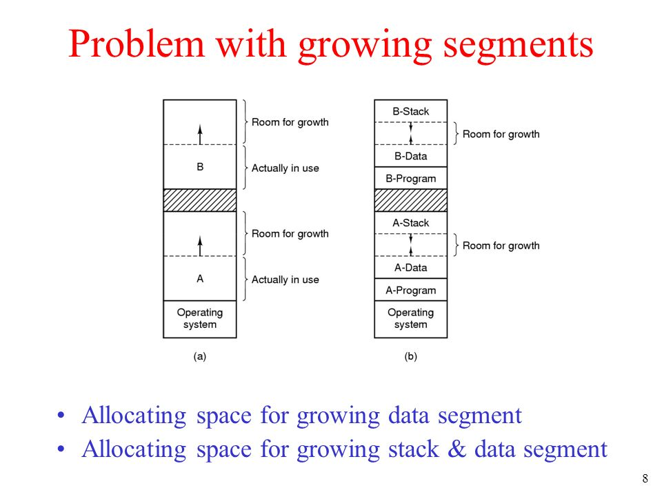 Problem with growing segments