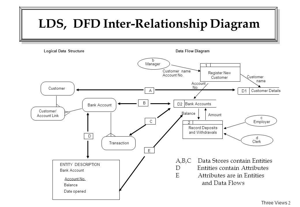 LDS, DFD Inter-Relationship Diagram
