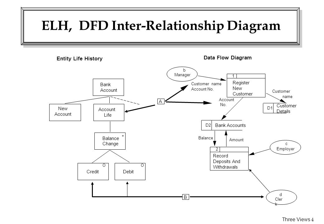 ELH, DFD Inter-Relationship Diagram