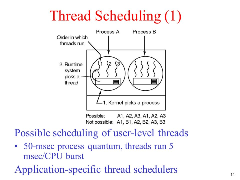 Thread Scheduling (1) Possible scheduling of user-level threads