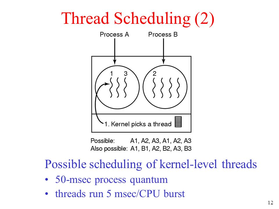 Thread Scheduling (2) Possible scheduling of kernel-level threads