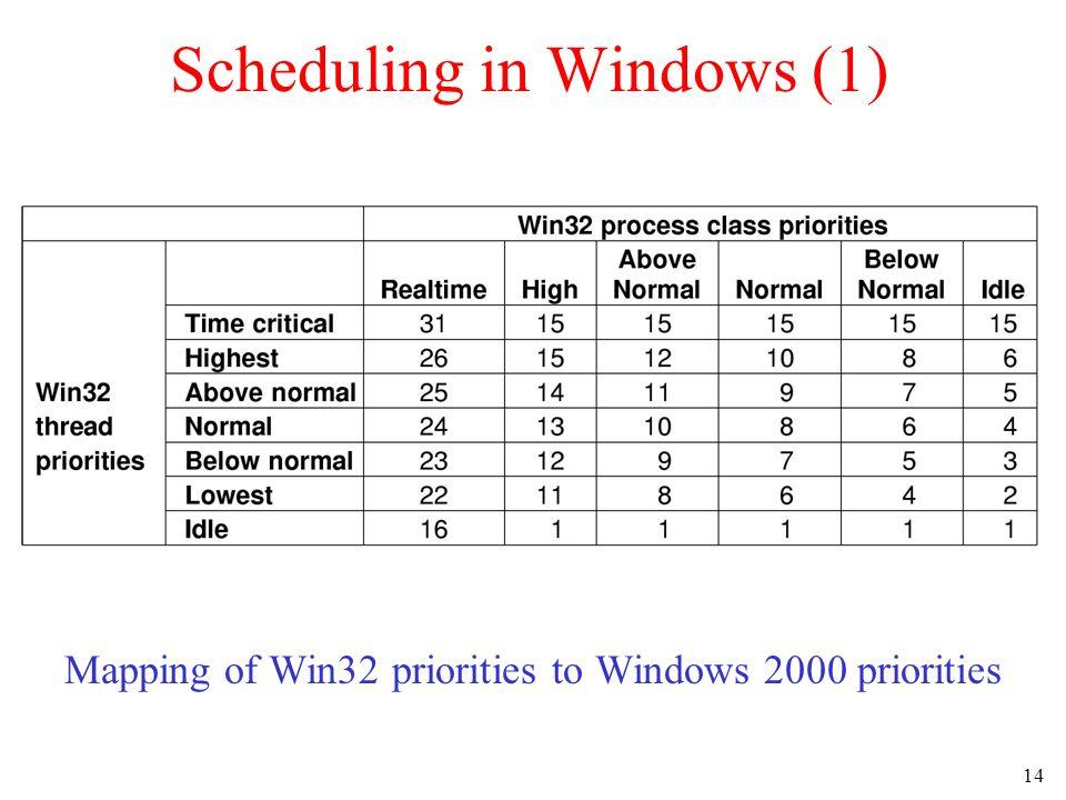 Scheduling in Windows (1)