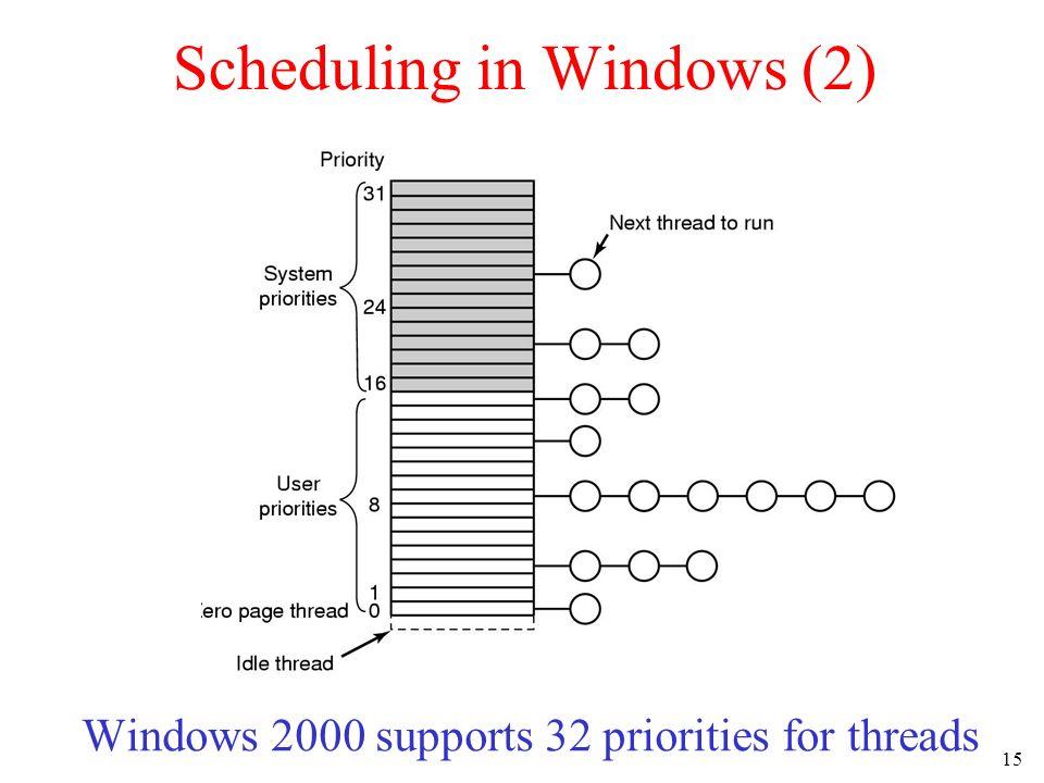 Scheduling in Windows (2)
