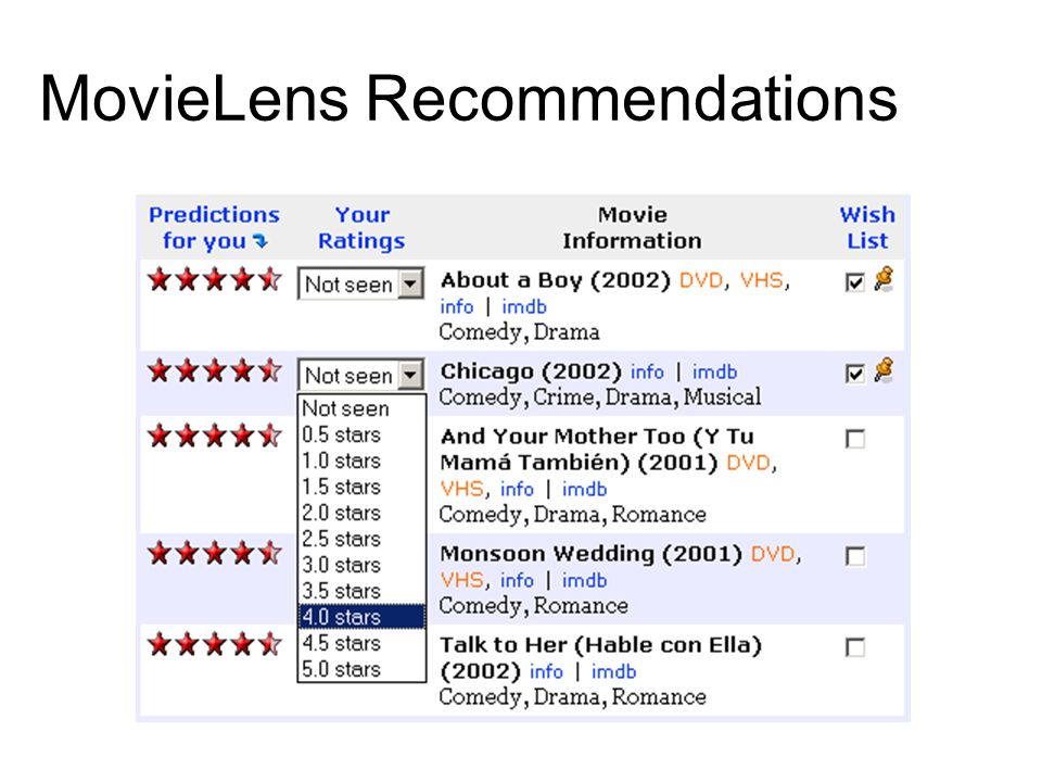 MovieLens Recommendations