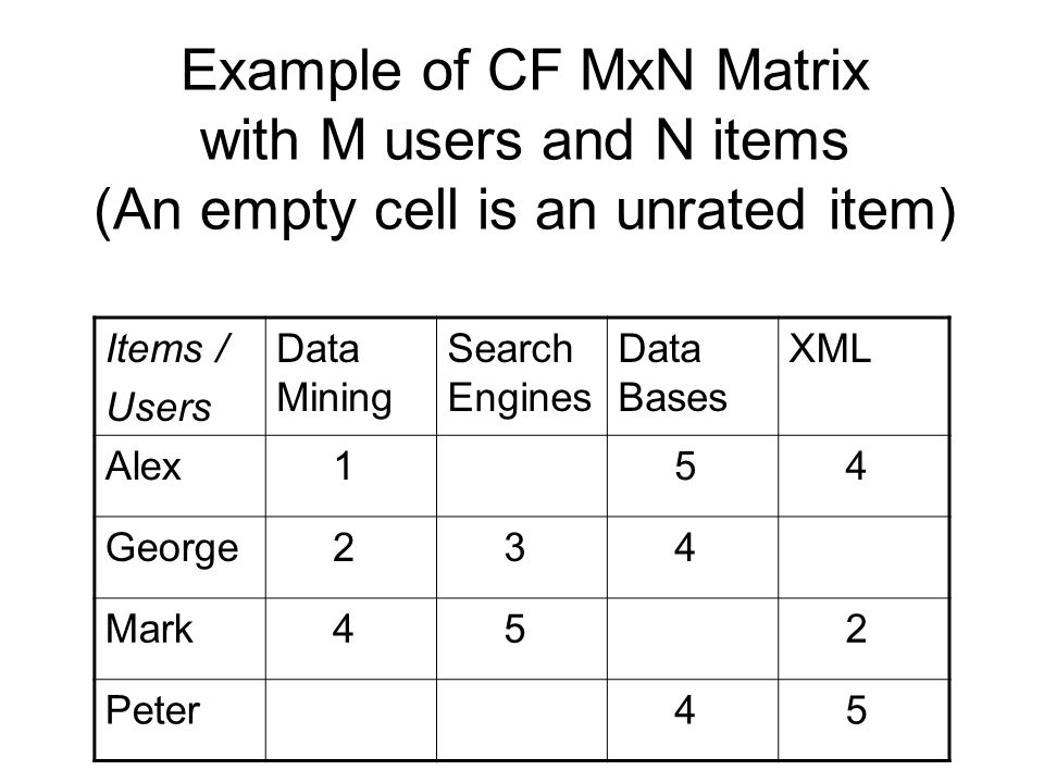 Example of CF MxN Matrix with M users and N items (An empty cell is an unrated item)
