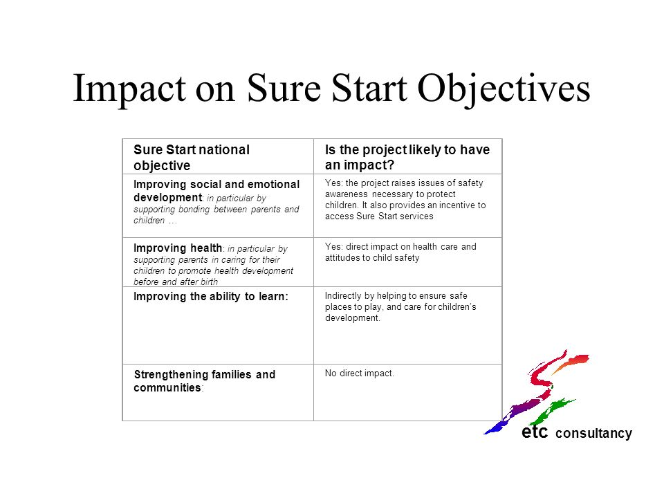 Impact on Sure Start Objectives