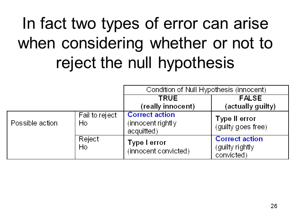 In fact two types of error can arise when considering whether or not to reject the null hypothesis