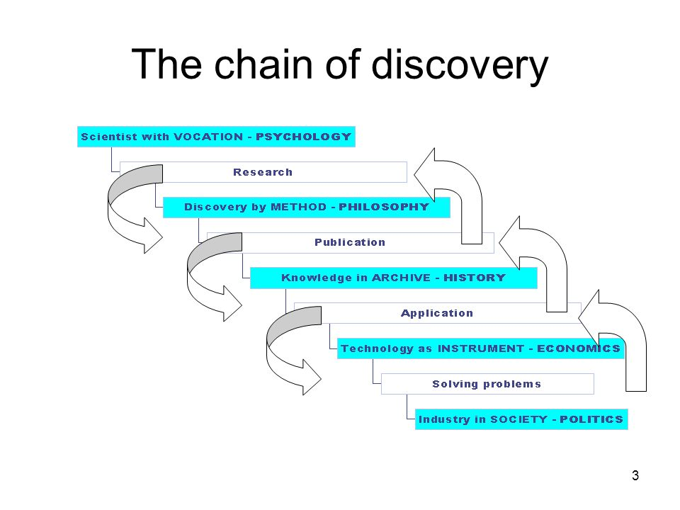 The chain of discovery