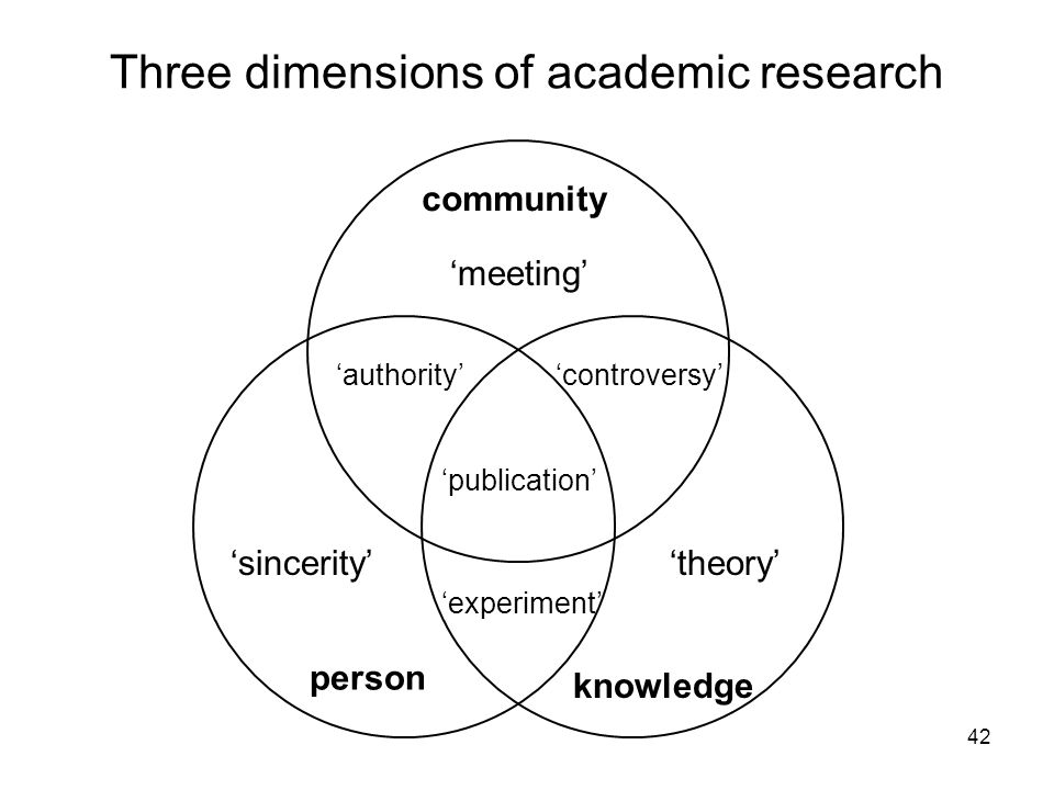 Three dimensions of academic research