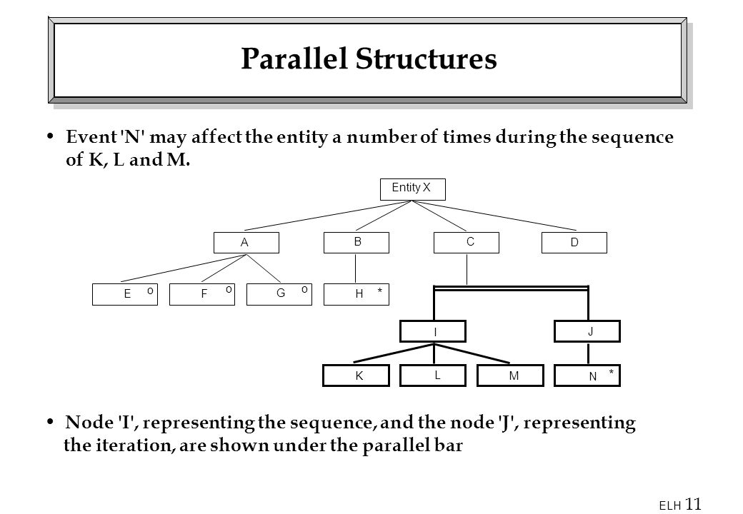 Parallel Structures Event N may affect the entity a number of times during the sequence of K, L and M.
