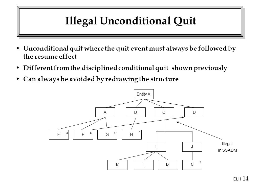 Illegal Unconditional Quit