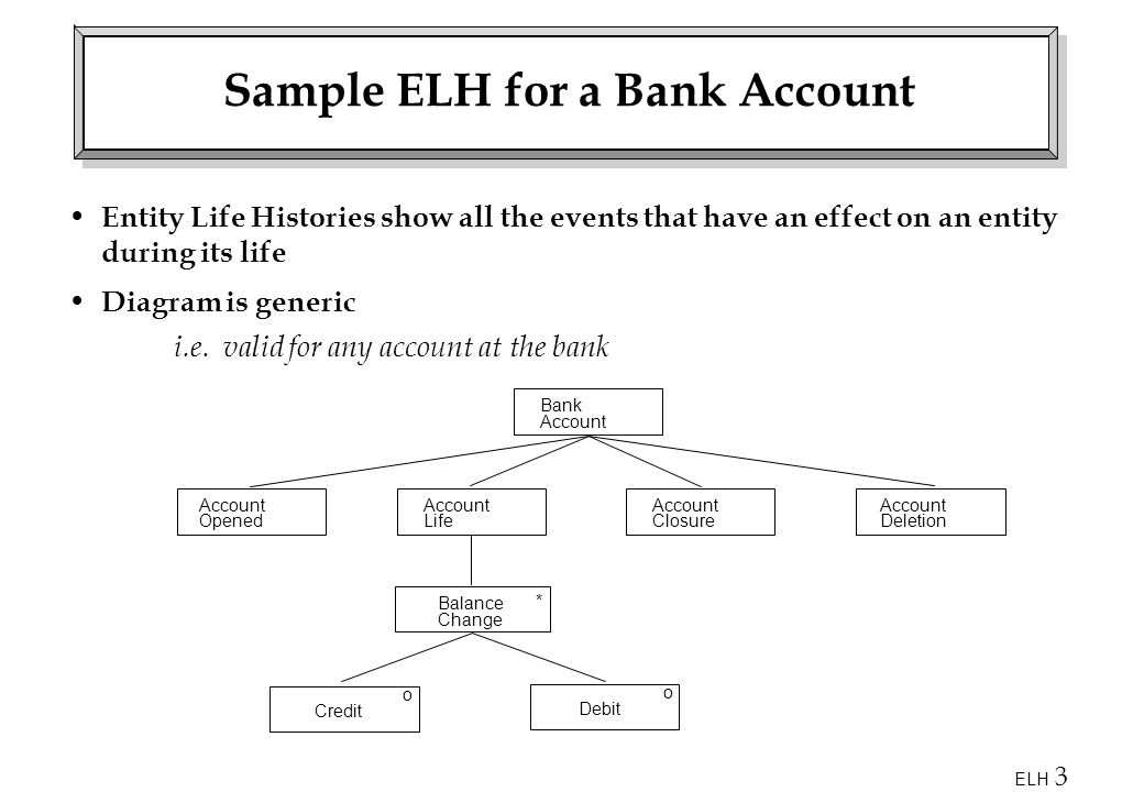 Sample ELH for a Bank Account
