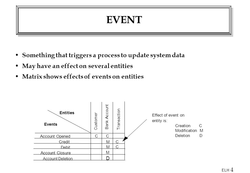 EVENT Something that triggers a process to update system data