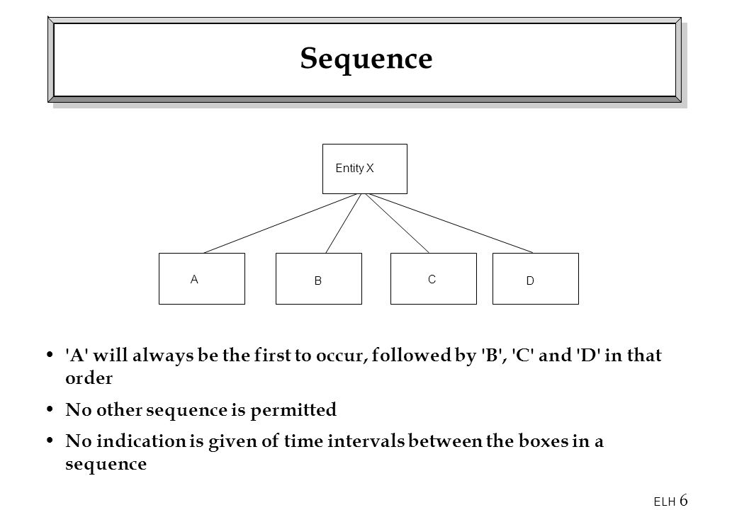 Sequence Entity X. A. B. C. D. A will always be the first to occur, followed by B , C and D in that order.
